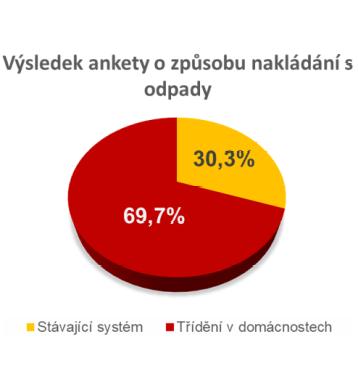 Výsledky ankety o způsobu nakládání s odpady